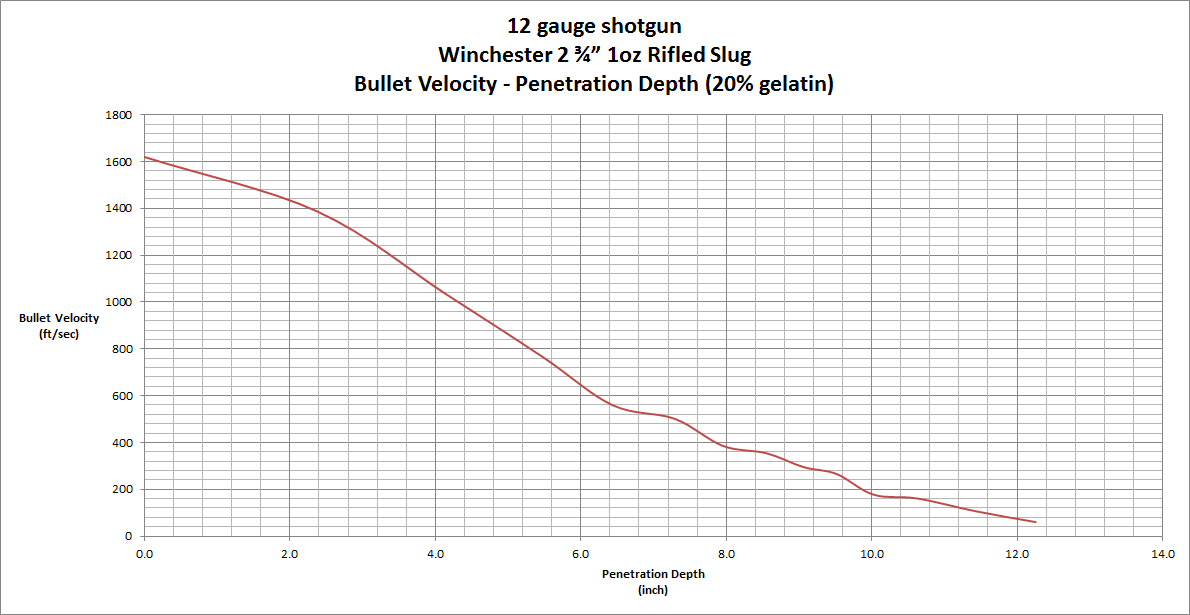 12 gauge slug bullet velocity chart brass fetcher blog