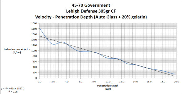 Velocity of the bullet core as it traveled through the gelatin block